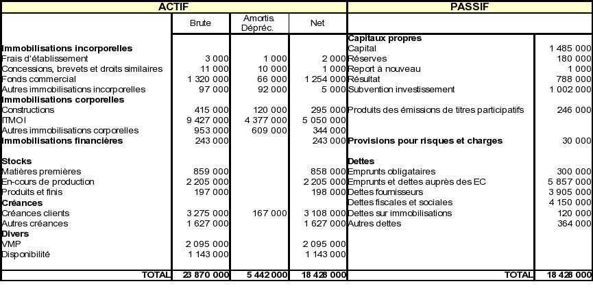 Comprendre le bilan d 39 entreprise for Table financiere