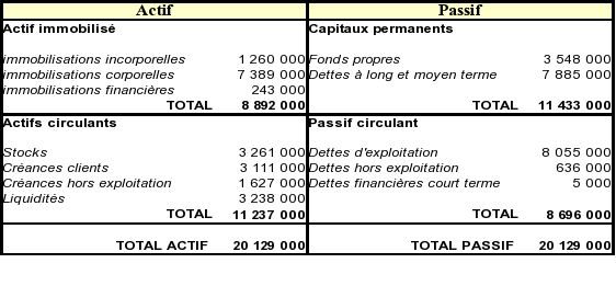 Initiation A L Analyse Financiere Exercice Calculs Du Fr Bfr Et