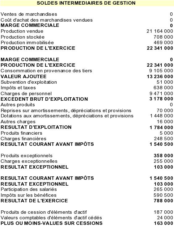 Initiation A L Analyse Financiere Exercice Elaboration Des Sig