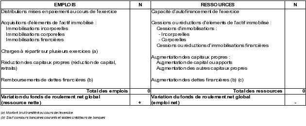 Initiation A L Analyse Financiere Exercice Le Tableau De Financement Haut De Bilan Pcg