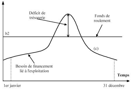 Cours de comptabilit g n rale la prise en compte des besoins de financemen - Fond de roulement copropriete ...