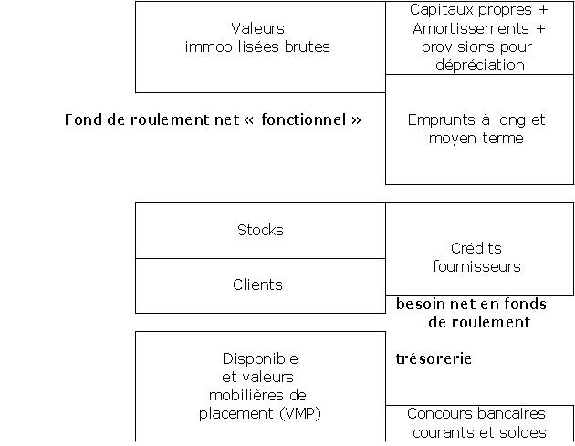 Cours De Comptabilite Generale Besoin En Fonds De Roulement Et Bilan Fonctionnel