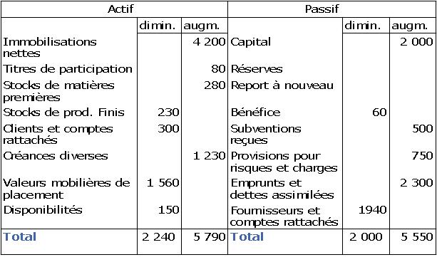 Cours de comptabilité générale - Illustration des limites ...