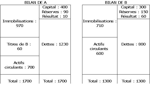 retraitement consolidation capitaux propres