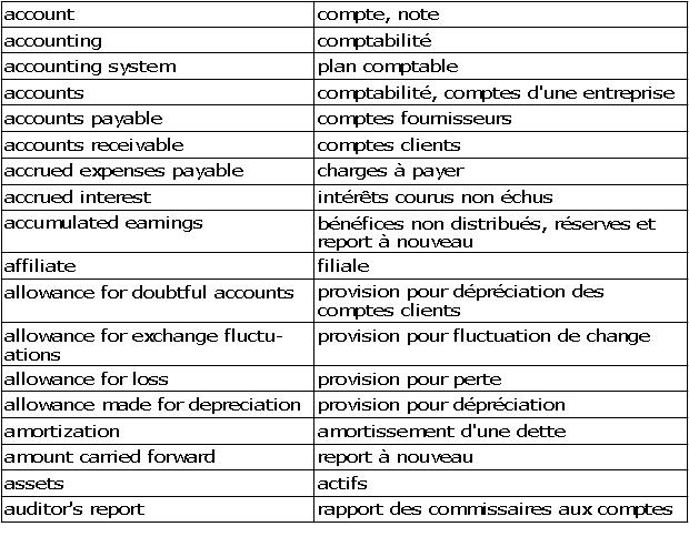 Cours De Comptabilite Generale Glossaire Abrege Anglais Francais