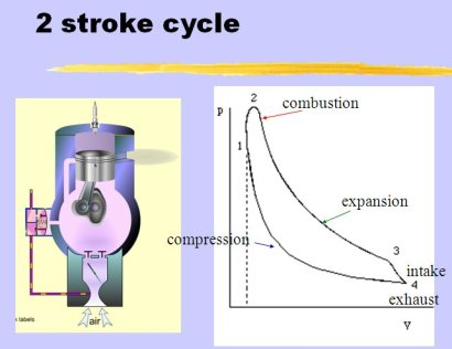 Strokecycle on How An Internal Bustion Engine Works Diagram
