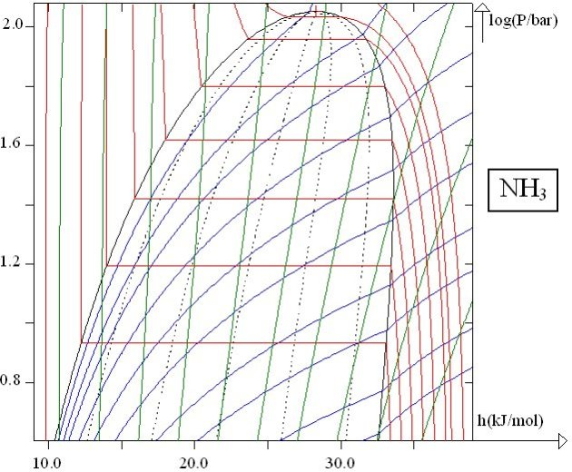 Online course and simulator for engineering thermodynamics diagram of ammonia in diagsim ccuart Images