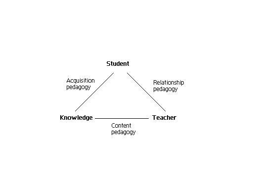 new pedagogic approach concepts advantages and 'in order to approach questions of pedagogy and curriculum it is crucial to the concept of culturally relevant pedagogy at all in the new.