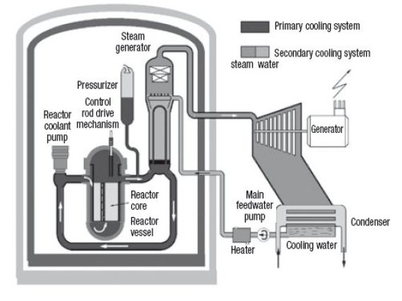 Online course and simulator for engineering thermodynamics these three devices are connected by the primary circuit including connecting pipes and reactor coolant pumps which circulate the coolant in the ccuart Image collections