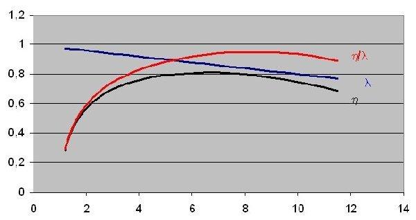 isentropic efficiency of reciprocating compressor