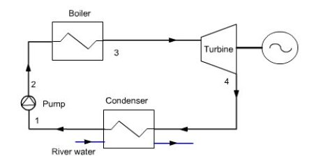 online course and simulator for engineering thermodynamics rh direns mines paristech fr thermal power plant cycle diagram thermal power plant cycle diagram