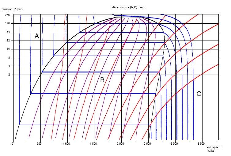 Cours En Ligne Et Simulateur De Thermodynamique Appliquee