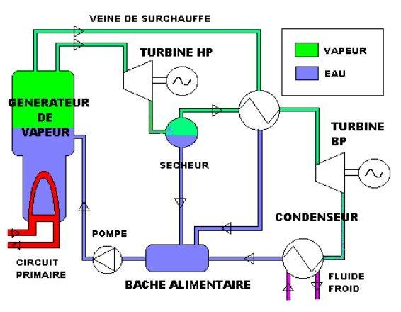 Cours en ligne et simulateur de thermodynamique appliqu e for Centrale vapeur ne fait plus de vapeur