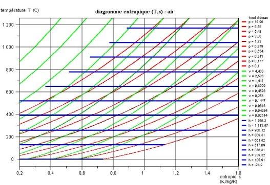 Cours en ligne et simulateur    de       thermodynamique    appliqu  e